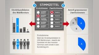 So funktioniert das Wahlsystem in Deutschland