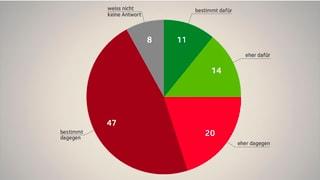 Schwerer Stand für eine «Volkswahl des Bundesrates»