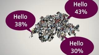 Über 60 Prozent der Schweizer nutzen mehr als eine Sprache