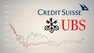 Die Credit Suisse unter Brady Dougan