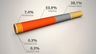 Umstrittene Tabaksteuer