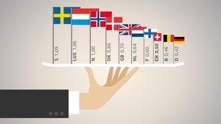 Schweizer Entwicklungshilfe unter der Lupe