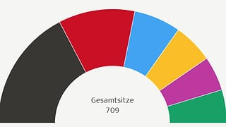Infografik: Stimmenprozente und Sitzverteilung im neuen Bundestag sowie Analysen zum Wahlverhalten einzelner Gruppen.