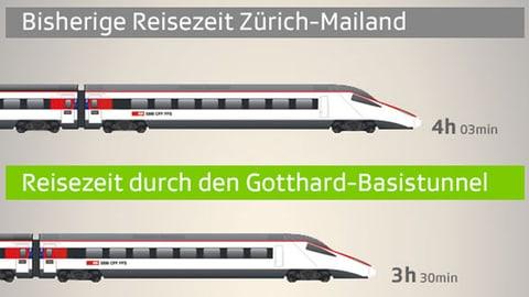 Gotthard-Grafik: So verkürzt der Tunnel die Reisezeit