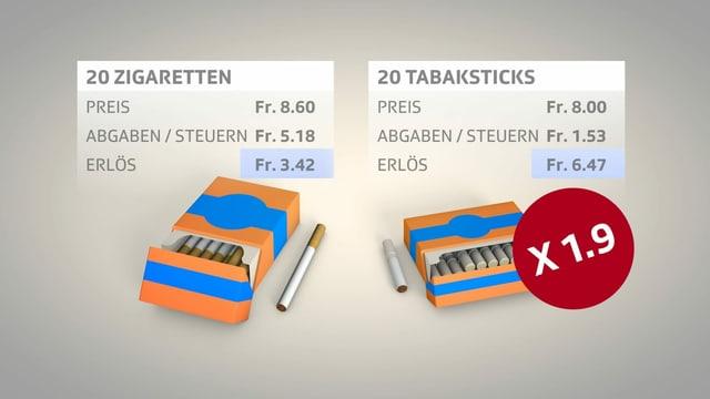 Grafik: 20 Zigaretten geben einen Erlös von 3.42 Franken, 20 Tabaksticks ergeben 6.47 Franken Erlös.