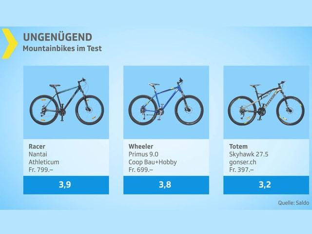 Testgrafik Mountainbikes Gesamturteil ungenügend.