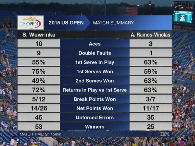 Tennis-statistiken.