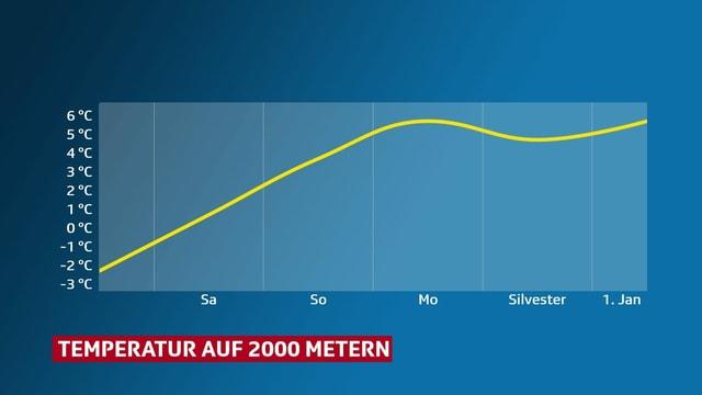 Eine Grafik zeigt den Temperaturverlauf auf 2000 Metern. Die Höchstwerte liegen ab dem Wochenende deutlich über 0 Grad.