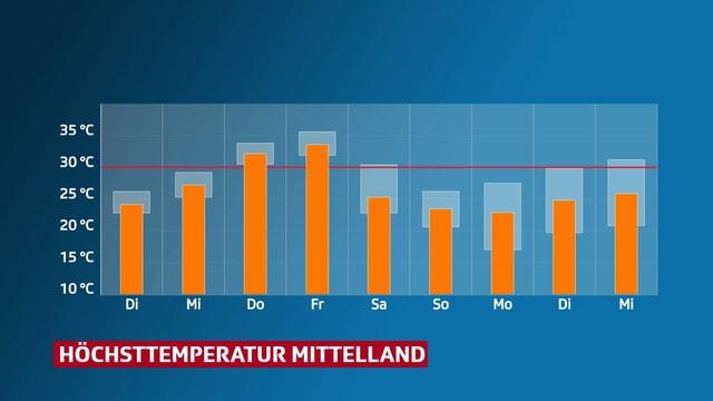 Verlauf der Höchsttemperatur im Mittelland.