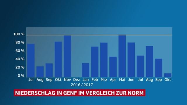 Säulendiagramm die mit den relativen Niederschlägen in Genf für jeden Monat seit Juli 2016.