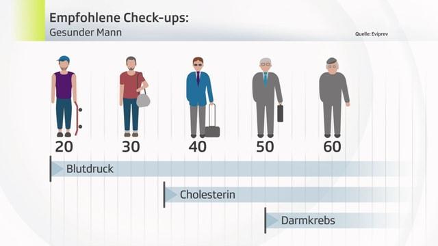Empfohlene Check-ups für gesunde Männer