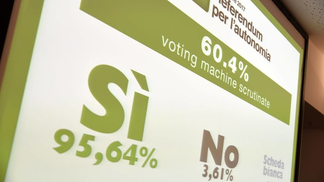 Bildschirm mit dem Abstimmungsresultat: 95,64 % Ja, 3,61 % Nein.