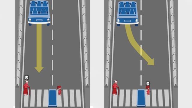Eine Grafik mit einem Auto und Passanten. Zwei Szenarien: entweder die eine oder die andere Gruppe stirbt.