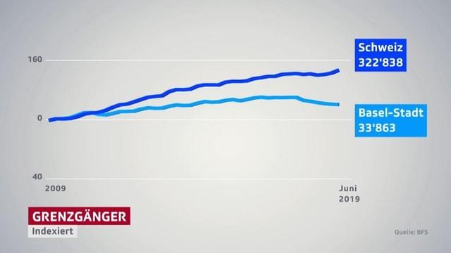 Grafik mit zwei Kurven.