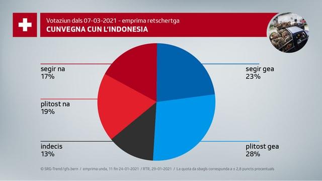 Cunvegna cun l'Indonesia