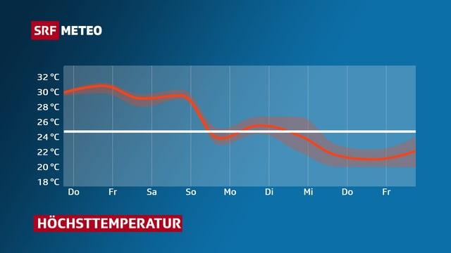 Graphik mit dem Temperaturverlauf der nächsten Tage.