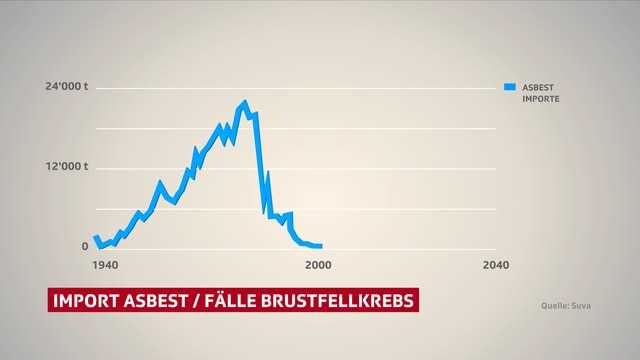 Asbest Grafik