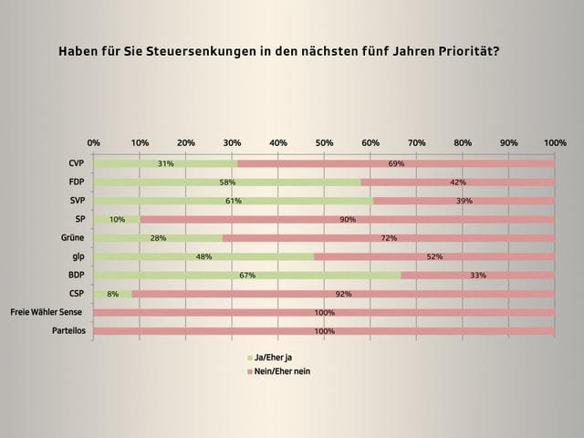 Grafik Smartvote