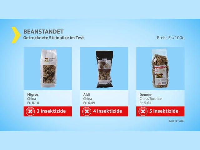 Testgrafik mit verunreinigten Produkten.