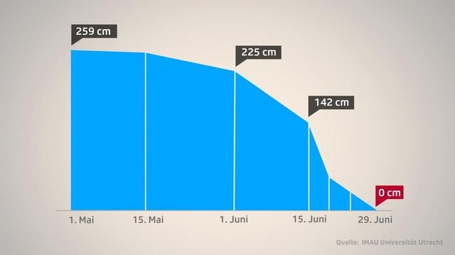 Grafik, die zeigt, wie schnell der Schnee auf dem Morteratschgletscher in den letzten Wochen geschmolzen ist.