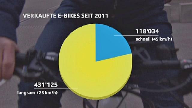 Kuchendiagramm verkaufte E-Bikes nach Tempo
