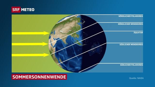 Das Bild zeigt die Erde relativ zur Sonne. Pfeile stehen für die Sonnenstrahlen. Ein Sonnenstrahl steht senkrecht zum nördlichen Wendekreis.