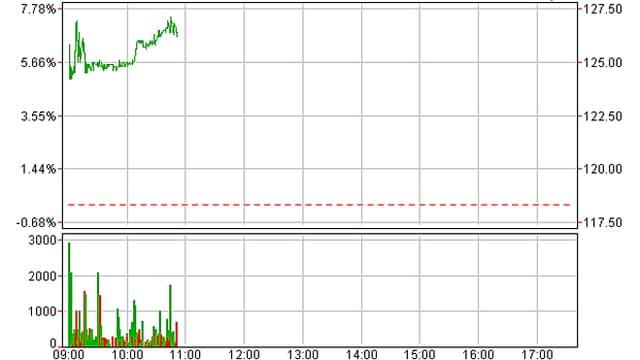 Börsenkurs Sonova