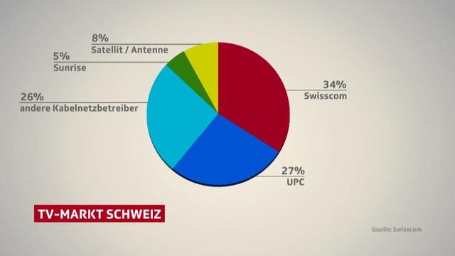 TV-Markt Schweiz-Grafik: Swisscom 34 %, UPC 27 %, andere Kabelnetzbetreiber 26 %, Sunrise 5 %, Satellit/Antenne 8 %.