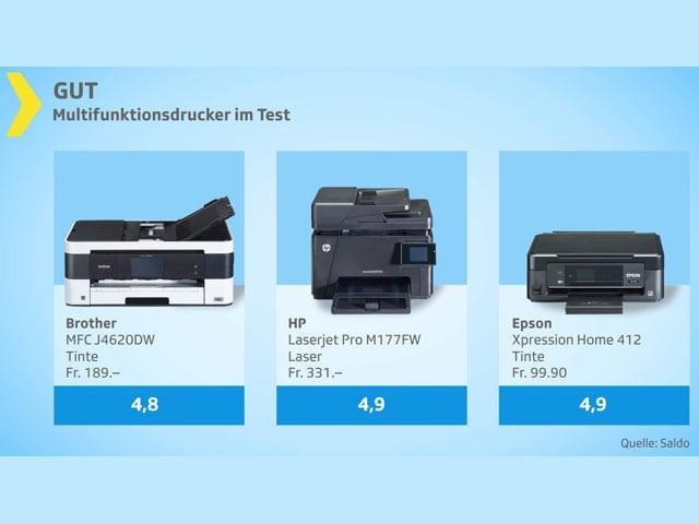 Testgrafik mit 3 guten Druckern, Noten 4,8 und 4,9.