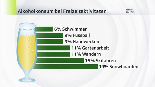 Stastistik der BfU-Umfrage