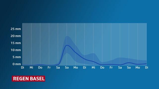 Eine Grafik zeigt den Niederschlagsverlauf in Basel. Von Samstag bis Dienstag liegt die Kurve jeweils über 5 Millimeter Regen pro Tag.
