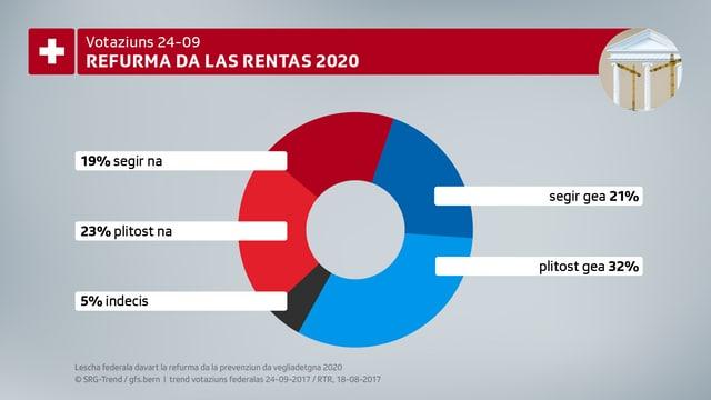 In stretg gea per la refurma da las rentas 2020. Grafica da petta.