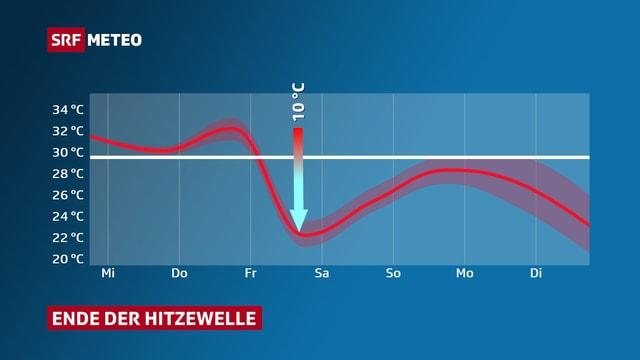 Verlauf der Höchsttemperatur mit Temperatursturz am Freitag.