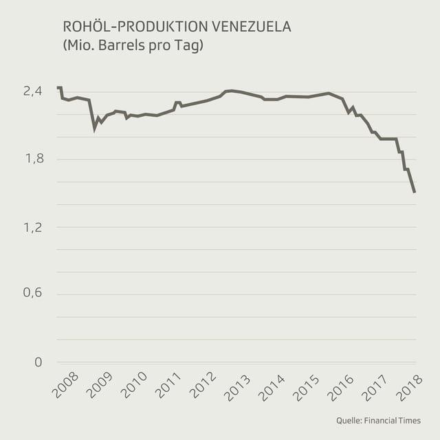 Grafik mit der Rohölproduktion in Venezuela von 2008 bis 2018.