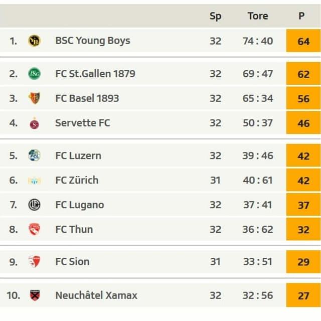 Tabelle Super League