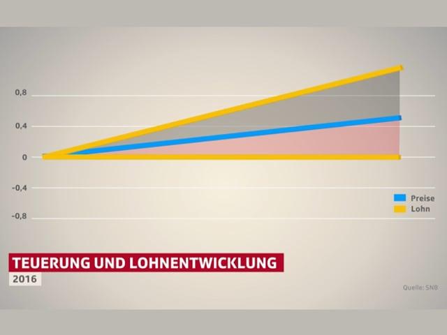 Liniendiagramm Löhne und Preise.
