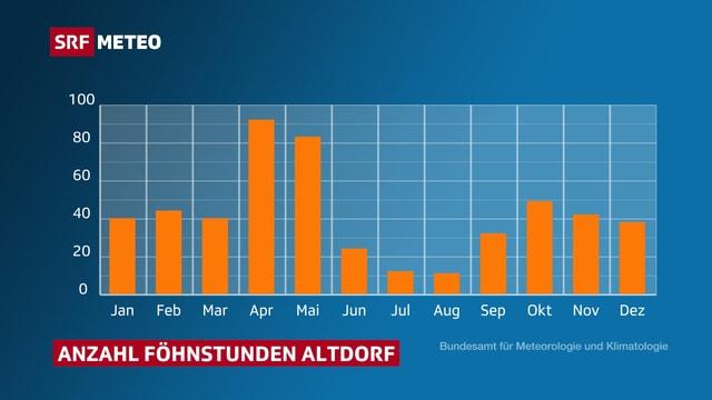 Balkendiagramm mit der Anzahl Föhnstunden. Die Balken sind in den Monaten April und Mai am höchsten.