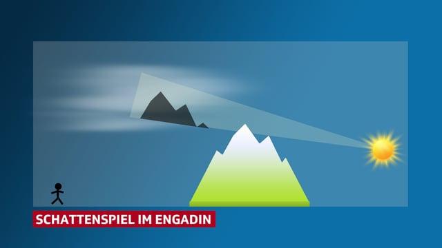 Berg in der Mitte. Rechts davon eine Sonne. Links davon der Betrachter und in der Höhe eine Wolke mit Bergschatten.