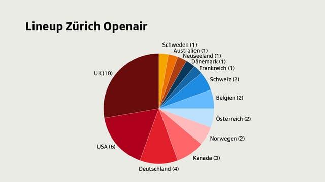 Die Künstler am Zürich Openair kommen mehrheitlich aus dem UK.