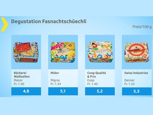 Testgrafik Fasnachtschüechli, Note 4,8 bis 5,3.