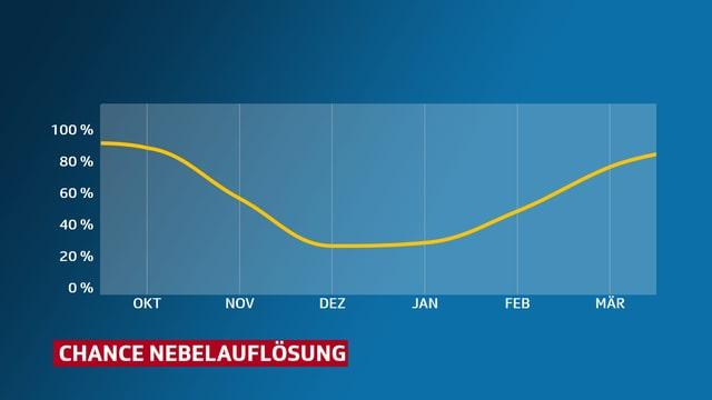 Eine Kurve zeigt die Auflösungswahrscheinlichkeit von Nebel. Von Ende November bis Januar sind die Chancen nur um 30 Prozent.