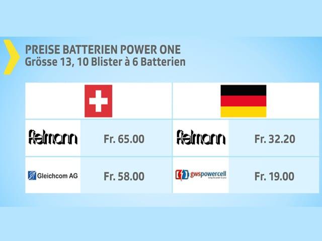 Grafik Batterien.