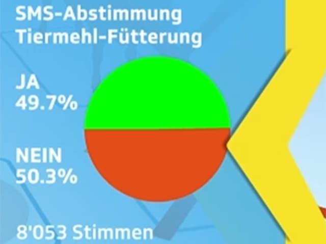 Das Resultat der SMS-Abstimmung.