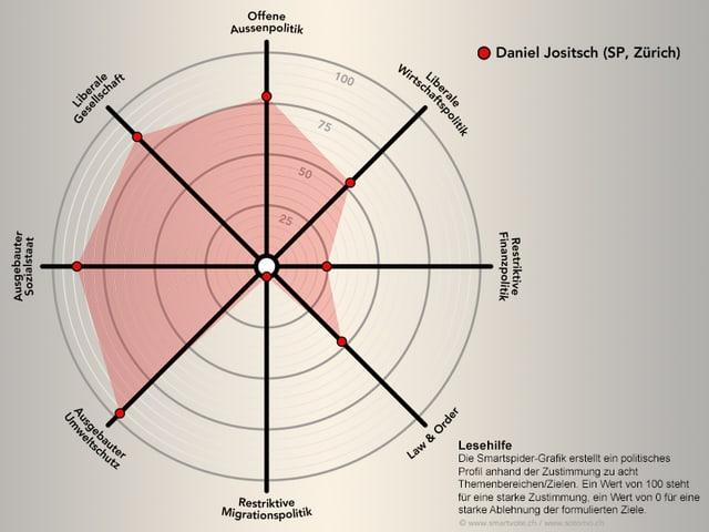 Smartspider von Daniel Jositsch