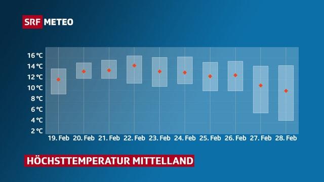 Temperaturkurve fürs Mittelland für diese und die nächste Woche: sehr warm mit bis 15 Grad