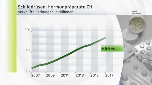 Grafik zur Verschreibungspraxis.