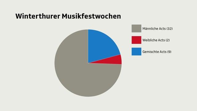 Auch die Winterthurer Musikfestwochen sind von Männern dominiert.