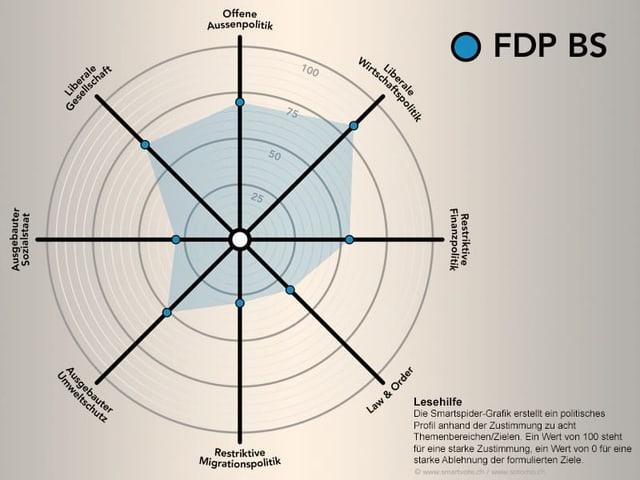 Smartspider FDP BS