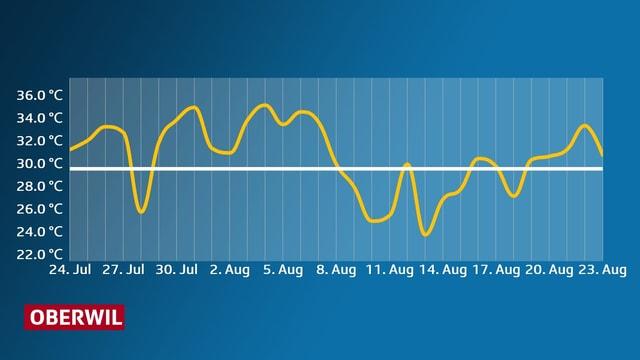 Verlauf der Höchstwerte in einer Grafik.