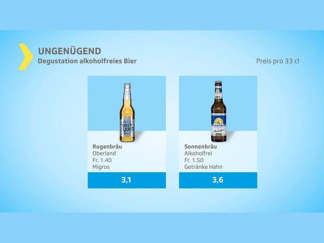 2 Biere Urteil «ungenügend».